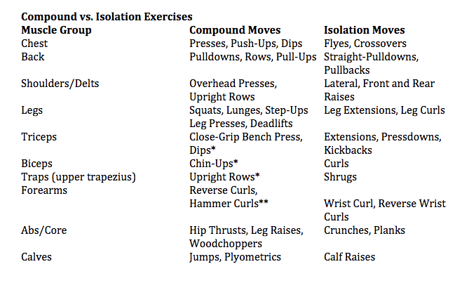 exercise-selection-chart